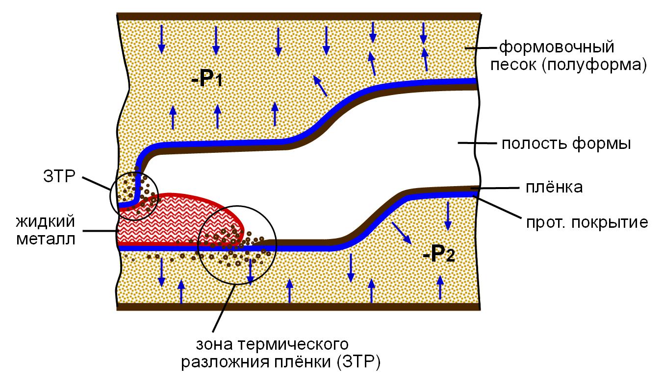 , Анализ условий возникновения дефектов литья при вакуумно-пленочной формовке и известные способы их устранения (продолжение)