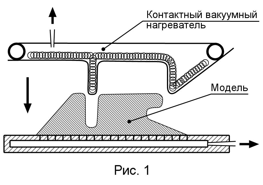 , Основы разработки литейной технологии для вакуумно-пленочной формовки